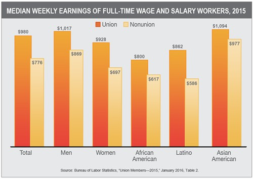 EarningsWage-and-Salary-Workers-2015_issuebanner.png